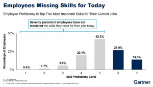 Gartner missing essential skills