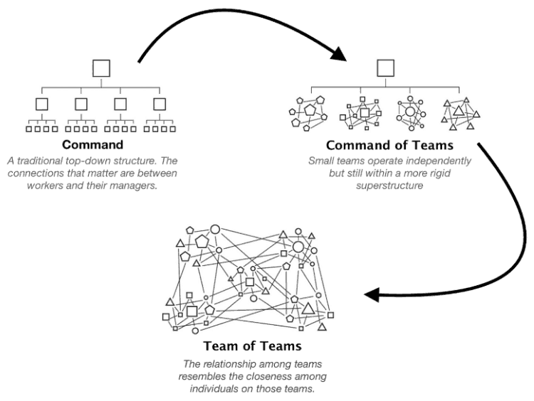 Command_and_Control_diagram_new_state_of_teams