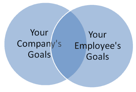 Goals of Employee and Employer must overlap