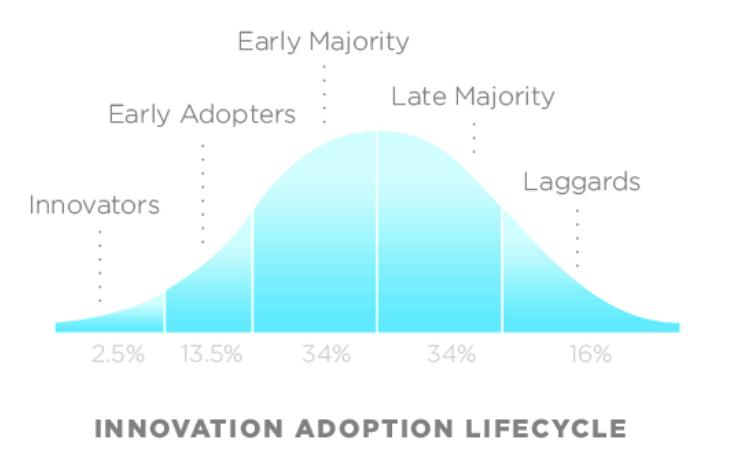 Innovation_Adoption_Acceptance_Technology_AdoptionCurve