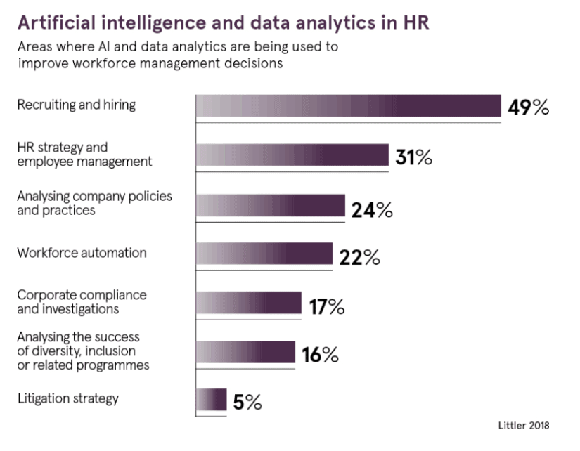Artificial intelligence and data analytics in HR Littler 2018